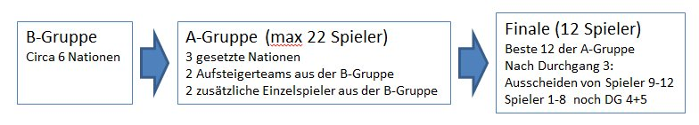 201403 B-Gruppenregelung